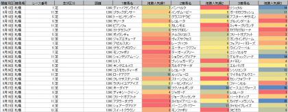 人気傾向_札幌_芝_1200m_20210101~20210822