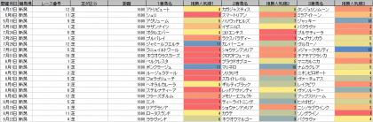 人気傾向_新潟_芝_1600m_20210101~20210822