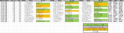馬場傾向_札幌_芝_1800m_20210101~20210829