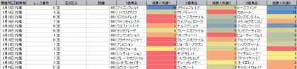 人気傾向_札幌_芝_1800m_20210101~20210829