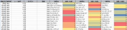 人気傾向_中山_芝_2200m_20210101~20210912