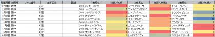 人気傾向_阪神_芝_2400m_20210101~20211003