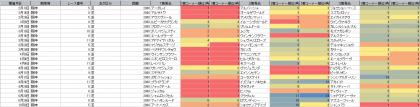 脚質傾向_阪神_芝_2000m_20210101~20211010