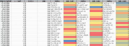 人気傾向_阪神_芝_2000m_20210101~20211010