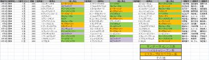 馬場傾向_阪神_芝_2400m以上_20210101~20211017