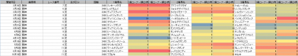 脚質傾向_阪神_芝_2400m以上_20210101~20211017