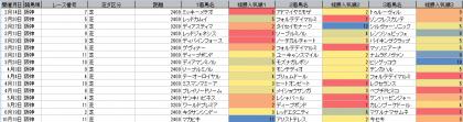 人気傾向_阪神_芝_2400m以上_20210101~20211017