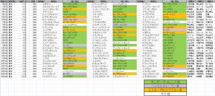 馬場傾向_東京_芝_2000m_20210101~20211024