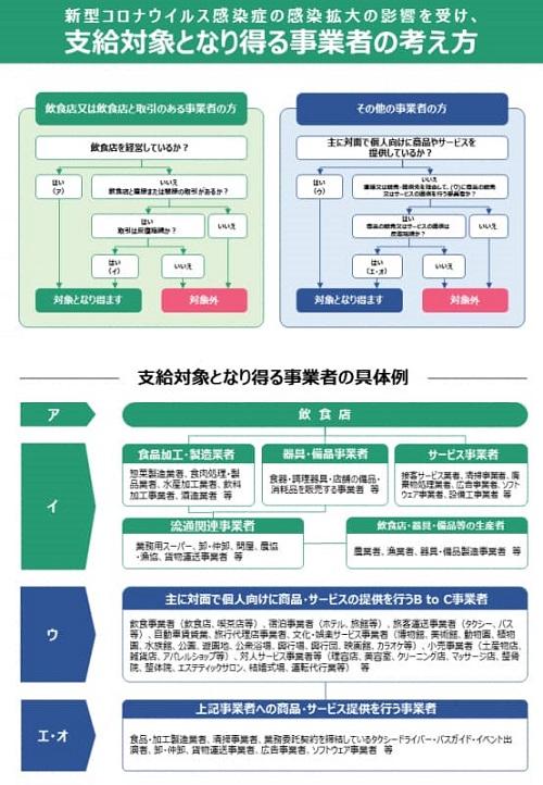 「栃木県 地域企業応援一時金」申請受付 始まる②