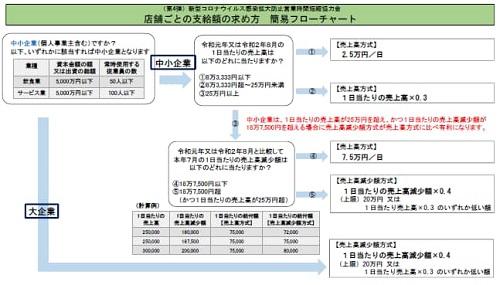 警戒度レベル県版ステージ3における対応⑥