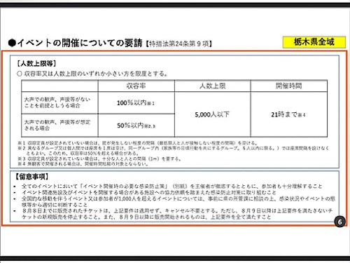 政府「まん延防止等重点措置」適用地域に栃木県等を追加/栃木県の対応⑥