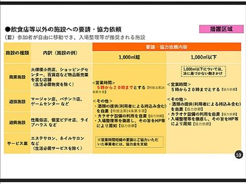 政府「まん延防止等重点措置」適用地域に栃木県等を追加/栃木県の対応⑩