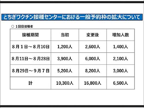 政府「まん延防止等重点措置」適用地域に栃木県等を追加/栃木県の対応⑯