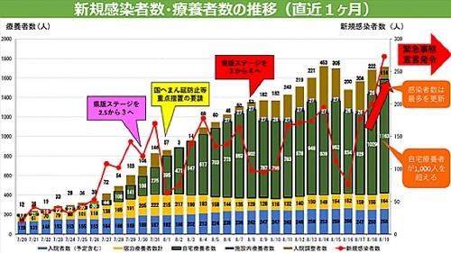 栃木県 新型コロナ対策/緊急事態宣言②