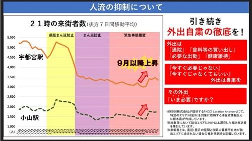【栃木県 新型コロナ対策/緊急事態宣言 延長へ…】期間:~9月30日(木)⑤