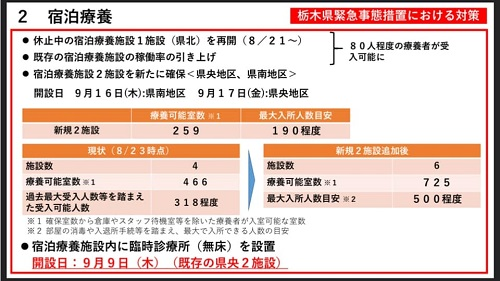 【栃木県 新型コロナ対策/緊急事態宣言 延長へ…】期間:~9月30日(木)⑪