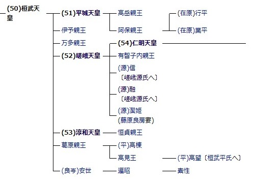 桓武天皇系譜