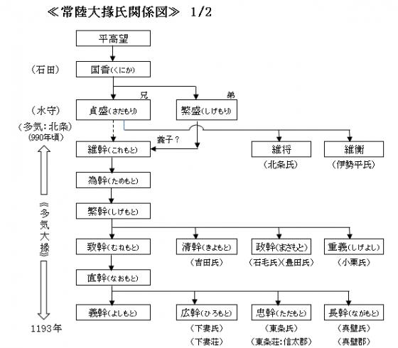 常陸大掾氏関係図1-1