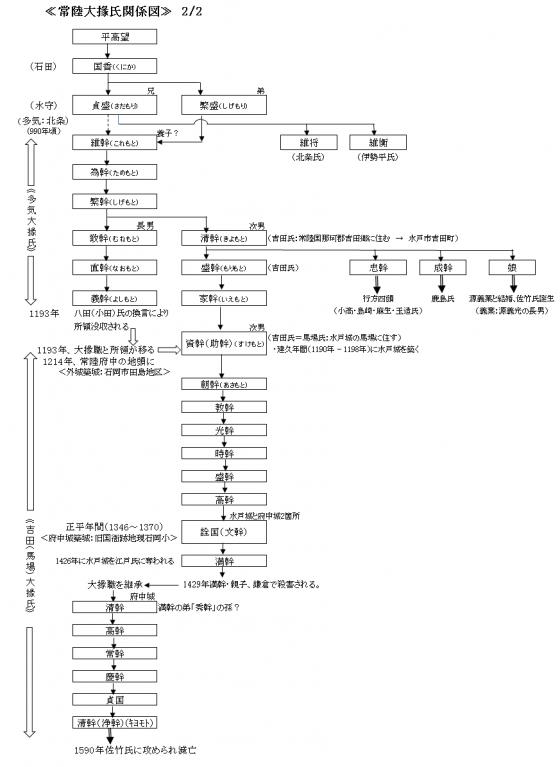常陸大掾氏関係図2