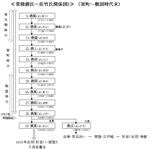 常陸佐竹氏関係図2